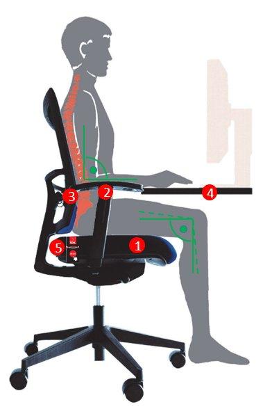 Stel je bureaustoel op de juiste wijze in Kantoormeubel4sale.nl